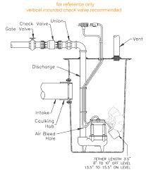Basement Bathroom Ejector Pump Popular Simplex Sewage Ejection Systems By Little Giant