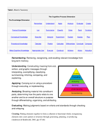 outstanding lessons tick list by juliebarcelona teaching