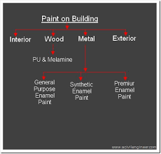 Type Of Paint For Bedroom Best Type Of Paint For Interior Walls