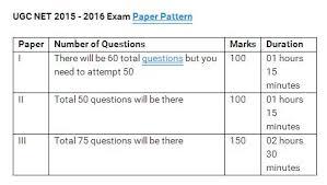 net paper pattern 2015 ugc net result june 2018 2019 student forum