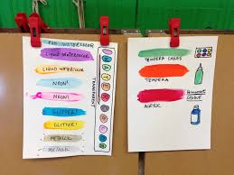 diffe types of paint art classroom resources imaginative chart for available in the painting center