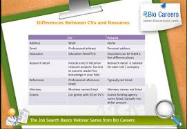 Difference Between Resume And Cv Tufts Postdoctoral Association Blog Biocareers Seminar Looking