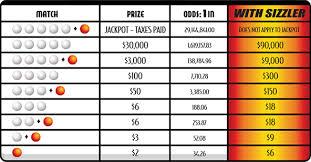 Mega Millions Payout Table Lotto Oklahoma Lottery Commission