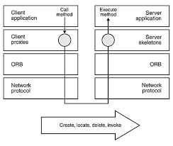 communication middleware service oriented architecture