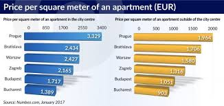 Average Price Of 2 Bedroom Apartment Where To Live And Work In Central And Southeast Europe