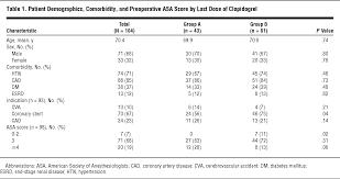 cessation of clopidogrel before major abdominal procedures