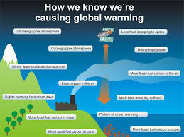 infographic how we know we u0027re causing global warming climate