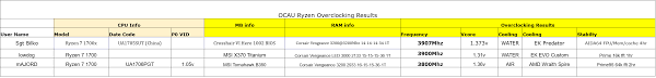 ocau ryzen overclocking discussion guide owners thread ocau