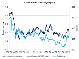 gold price forecast and analysis for q2 2016 the bullion desk