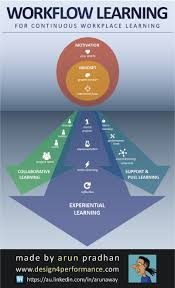 guide to business gaming and experiential learning workflow learning infographic http elearninginfographics com