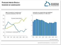 Producto Interior Bruto Alemania El Sector De La Construcción I En Tránsito
