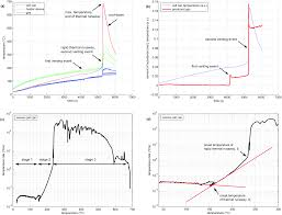 thermal runaway experiments on consumer li ion batteries with