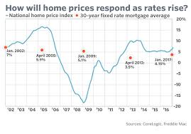 estimate house price here s how home prices may respond to rising mortgage rates