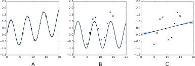 Gaussian Integral Table Detecting Periodicities With Gaussian Processes Peerj