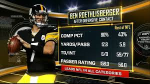 Ben Roethlisberger Meme - ben s stats after defensive contact as shown on mnf steelers