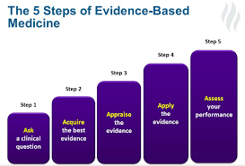5 reasons the practice of evidence based medicine is a topic