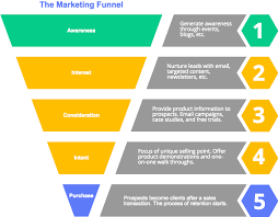 create sales funnel charts u0026 diagrams cacoo