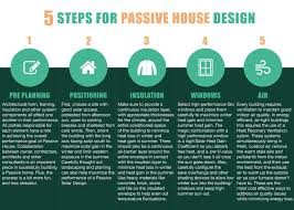 5 steps for passive house design haammss