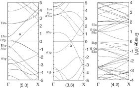 Armchair Carbon Nanotubes Novel Properties Of 0 4 Nm Single Walled Carbon Nanotubes