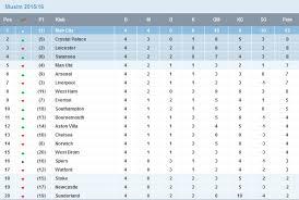 Jadwal Liga Inggris Klasemen Sementara Dan Jadwal Liga Inggris Akhir Pekan Ini