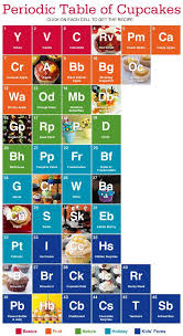 Online Periodic Table by Alternative Periodic Tables Updated Now With A Final Thought