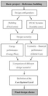 buildings free full text the influence of energy targets and