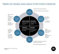 digital strategy examples harrison lloyd digital product