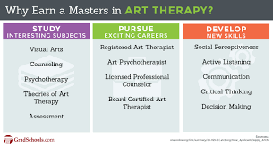 Onet Online Resume by Online Masters In Art Therapy Degrees U0026 Programs
