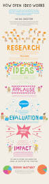 Taglines On Innovation The 25 Best Images About Innovation Day On Pinterest More