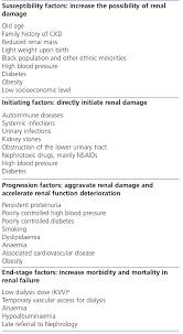 Joe Review of Literature   Chronic Kidney Disease   Diseases