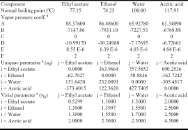 phase equilibria for quaternary mixtures in esterification