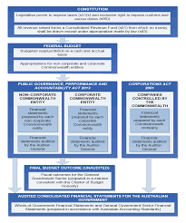interim report on key financial controls of major entities