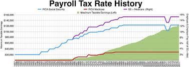 2017 payroll tax tables payroll tax wikipedia