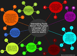 interesting facts about the language and why you might