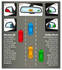 Driving Blind Spot Check 6 Little Known Driving Tips That Could Save Your Life