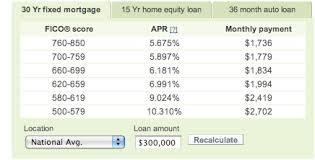 Credit Ratings Table by Credit Score Chart Video Credit Score