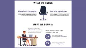 Cost Of Office Furniture by The Real Cost Of Lousy Office Desk Chairs Infographic