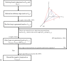 research on fault cutting algorithm of the three dimensional