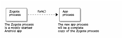 android zygote how apps are built and run on the android runtime