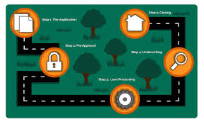 5 Home Loans by Home Loan Process Step By Step Home Loan Guide