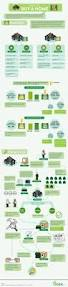 28 best investing infographic images on pinterest money