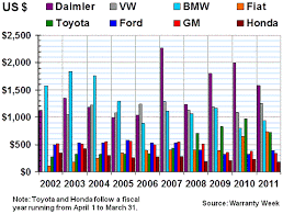 mercedes reliability mercedes reliability vs bmw currently own mbworld org forums
