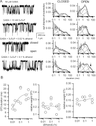ethanol modulates the interaction of the endogenous neurosteroid