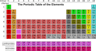 Charges Of Elements On The Periodic Table How To Know The Charge Of An Element College Survival Guy