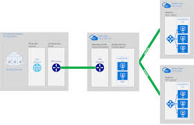 implementing a hub spoke network topology in azure microsoft docs