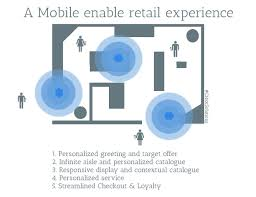 ibeacon android ibeacon geolocation indoors to power the business world