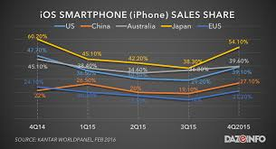 android vs iphone market iphone vs android smartphone sales 2015 apple wins yet loses report