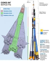 Soyuz Rocket Archives Page 2 Of 2 Universe Today