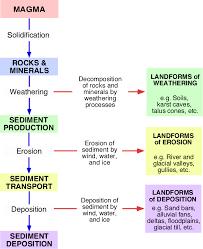 vudeevudee u0027s geography blog endogenic and exogenic processes