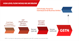 why has the goods and services tax gst network created gst apis